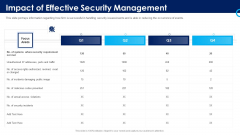 Organizational Security Solutions Impact Of Effective Security Management Information PDF