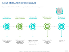 Organizational Socialization CLIENT ONBOARDING PROCESS Completion Ppt Infographics Clipart PDF