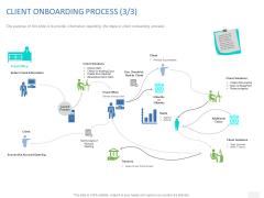 Organizational Socialization CLIENT ONBOARDING PROCESS Information Ppt Outline Professional PDF