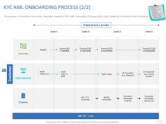 Organizational Socialization KYC AML ONBOARDING PROCESS Clearance Ppt PowerPoint Presentation Styles Master Slide PDF