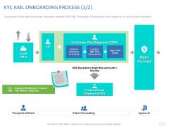 Organizational Socialization KYC AML ONBOARDING PROCESS Prospective Ppt PowerPoint Presentation Icon Brochure PDF