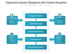 Organizations Decision Management With Problems Recognition Ppt PowerPoint Presentation File Ideas PDF