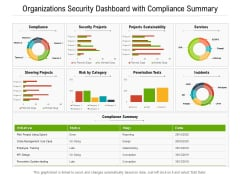Organizations Security Dashboard With Compliance Summary Ppt PowerPoint Presentation Gallery Layouts PDF
