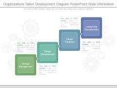 Organizations Talent Development Diagram Powerpoint Slide Information