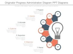Originator Progress Administration Diagram Ppt Diagrams