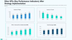 Other Kpis Key Performance Indicators After Strategy Implementation Mockup PDF