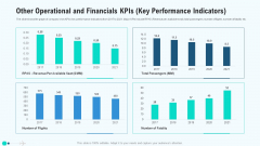 Other Operational And Financials Kpis Key Performance Indicators Clipart PDF