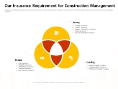 Our Insurance Requirement For Construction Management Work Ppt Pictures Display PDF