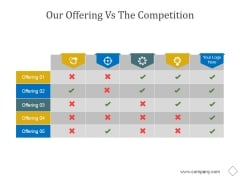 Our Offering Vs The Competition Ppt PowerPoint Presentation Ideas