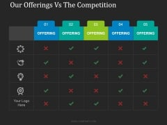 Our Offerings Vs The Competition Ppt PowerPoint Presentation Ideas