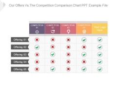 Our Offers Vs The Competition Comparison Chart Ppt Example File
