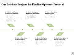 Our Previous Projects For Pipeline Operator Proposal Ppt PowerPoint Presentation Inspiration Demonstration