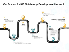 Our Process For IOS Mobile App Development Proposal Ppt PowerPoint Presentation Gallery Professional