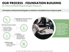 Our Process Foundation Building For Inbound Marketing Strategies Proposal Ppt PowerPoint Presentation Slides Picture