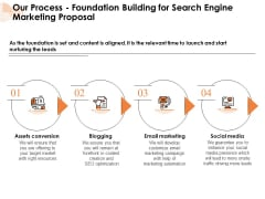 Our Process Foundation Building For Search Engine Marketing Proposal Media Ppt PowerPoint Presentation Ideas Show PDF