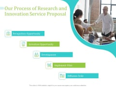 Our Process Of Research And Innovation Service Proposal Ppt PowerPoint Presentation Infographic Template Layout Ideas PDF