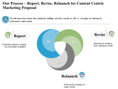 Our Process Report Revise Relaunch For Content Centric Marketing Proposal Ppt PowerPoint Presentation Icon Styles