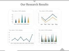 Our Research Results Ppt PowerPoint Presentation Model Deck