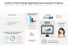Outline Of Key Findings Regarding Future Business Progress Ppt PowerPoint Presentation Pictures Visuals PDF