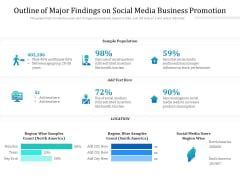 Outline Of Major Findings On Social Media Business Promotion Ppt PowerPoint Presentation Ideas Maker PDF