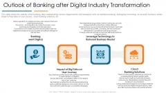 Outlook Of Banking After Digital Industry Transformation Develop Organizational Productivity Enhancing Business Process Sample PDF