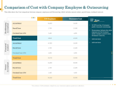 Outsource Bookkeeping Service Manage Financial Transactions Comparison Cost Company Employee Outsourcing Ideas PDF