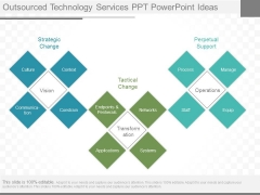 Outsourced Technology Services Ppt Powerpoint Ideas