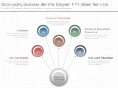 Outsourcing Business Benefits Diagram Ppt Slides Template