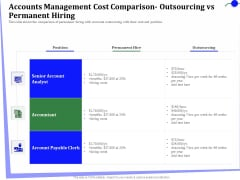 Outsourcing Finance Accounting Processes Accounts Management Cost Comparison Outsourcing Permanent Hiring Guidelines PDF