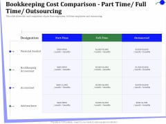 Outsourcing Finance Accounting Processes Bookkeeping Cost Comparison Part Time Full Time Outsourcing Rules PDF