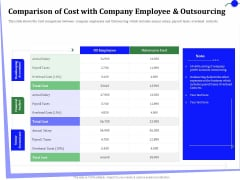 Outsourcing Finance Accounting Processes Comparison Of Cost Company Employee Outsourcing Infographics PDF