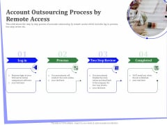 Outsourcing Of Finance And Accounting Processes Account Outsourcing Process By Remote Access Diagrams PDF