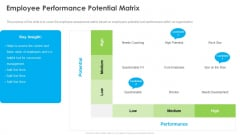 Outstanding Employee Employee Performance Potential Matrix Ppt Inspiration Files PDF