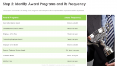 Outstanding Employee Step 2 Identify Award Programs And Its Frequency Clipart PDF