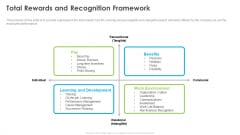 Outstanding Employee Total Rewards And Recognition Framework Pictures PDF