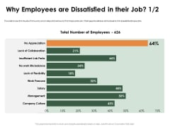 Outstanding Employee Why Employees Are Dissatisfied In Their Job Collaboration Topics PDF