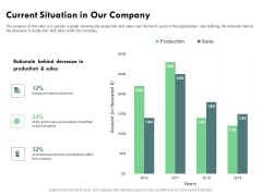 Outstanding Performer Workplace Current Situation In Our Company Ppt Portfolio Icon PDF
