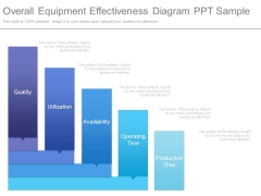 Overall Equipment Effectiveness Diagram Ppt Sample