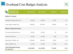 Overhead Cost Budget Analysis Ppt PowerPoint Presentation Pictures Information