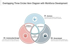 Overlapping Three Circles Venn Diagram With Workforce Development Ppt PowerPoint Presentation File Show PDF