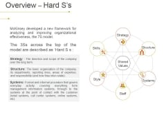 Overview Hard S S Ppt PowerPoint Presentation Slides Design Inspiration