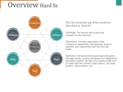 Overview Hard Ss Ppt PowerPoint Presentation Icon Diagrams