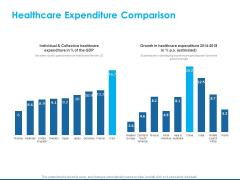 Overview Healthcare Business Management Healthcare Expenditure Comparison Icons PDF