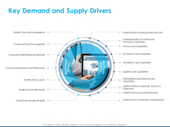 Overview Healthcare Business Management Key Demand And Supply Drivers Pictures PDF