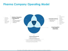 Overview Healthcare Business Management Pharma Company Operating Model Clipart PDF