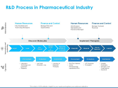 Overview Healthcare Business Management R And D Process In Pharmaceutical Industry Pictures PDF