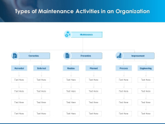 Overview Healthcare Business Management Types Of Maintenance Activities In An Organization Introduction PDF