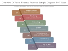 Overview Of Asset Finance Process Sample Diagram Ppt Ideas