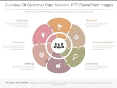 Overview Of Customer Care Services Ppt Powerpoint Images