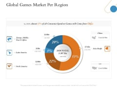 Overview Of Hospitality Industry Global Games Market Per Region Professional PDF